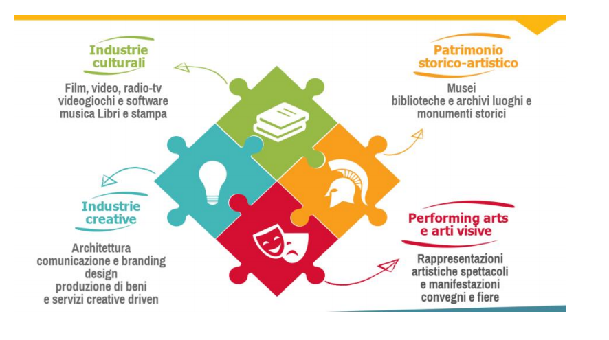 Nell'ambito del PON Cultura e Sviluppo il Mibact sta sperimentando l'applicazione di una politica nazionale di sostegno alla competitività delle imprese collegabili alla filiera culturale e creativa, che possa concorrere ad incrementare l'attrattività delle aree di riferimento degli attrattori culturali e promuovere il loro rafforzamento in termini di innovazione, integrazione interna al settore e con altre componenti del sistema produttivo