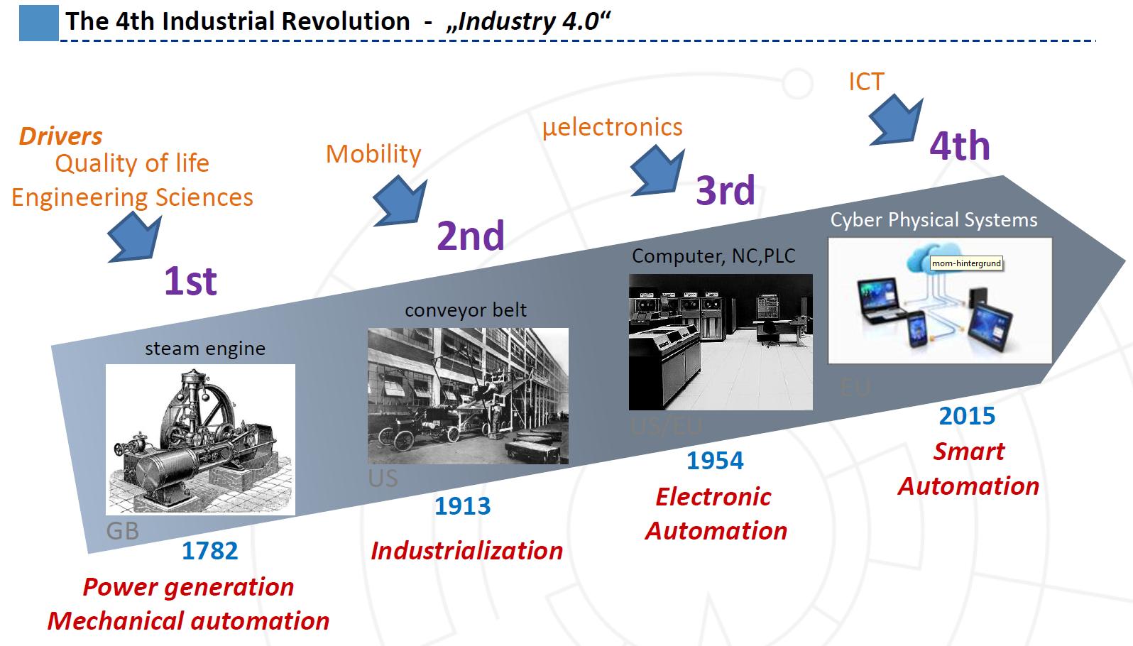 industria-4-0 evoluzione storica